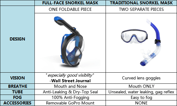 full face snorkel mask and traditional snorkel mask